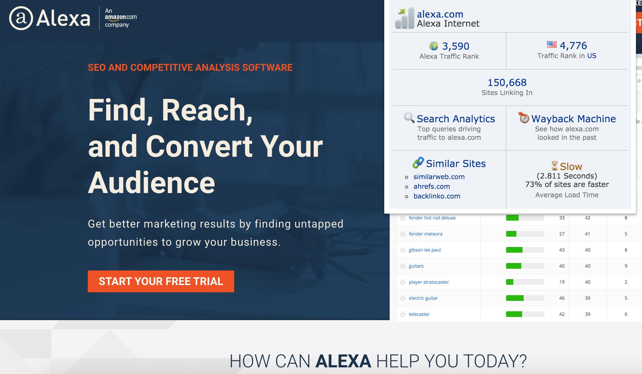 Is Alexa average load time correct