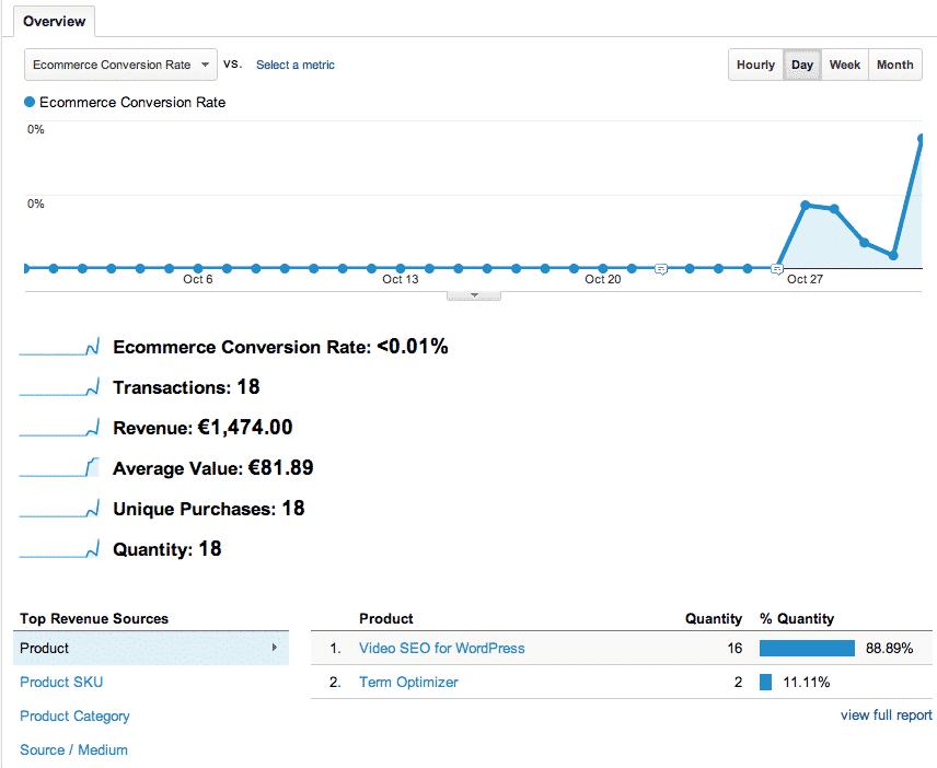 Google Analytics ecommerce Tracking Example