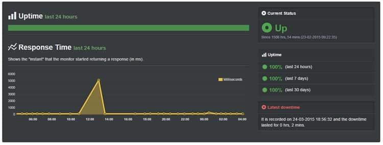 InMotion Hosting Uptime stats