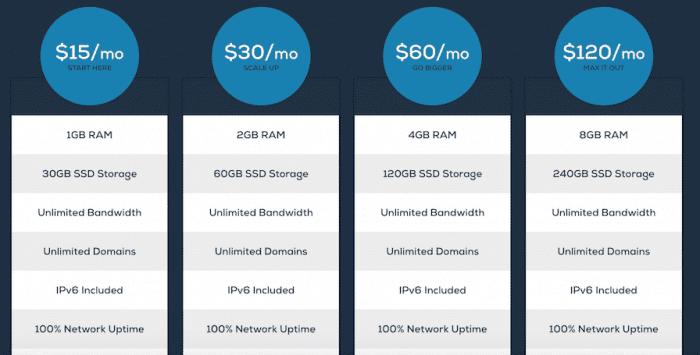Cheapest VPS hosting services