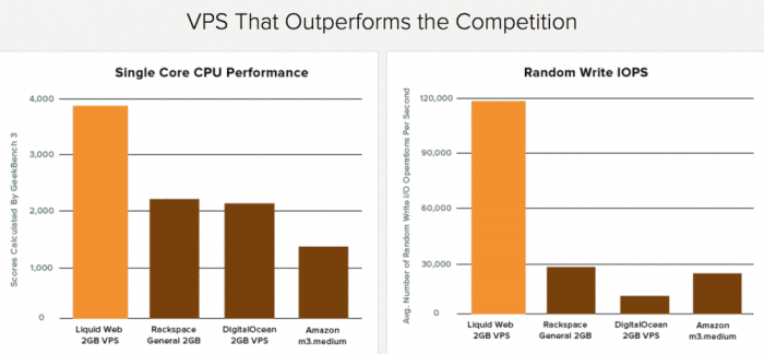 Linux VPS CPU performance compared