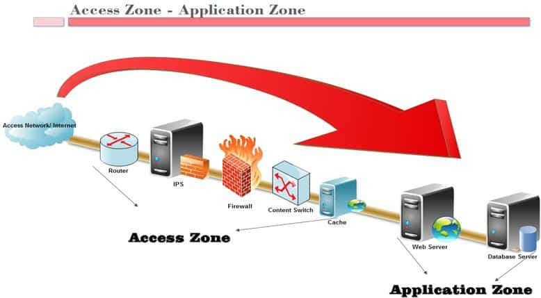 Application Layer Attacks