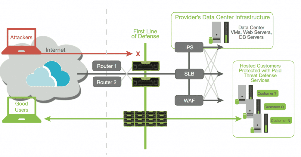 DDoS protection system