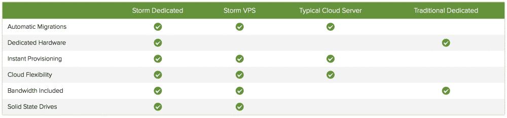 Strom dedicated servers comparison